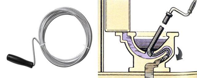 Сантехнический трос и схема как им пользоваться